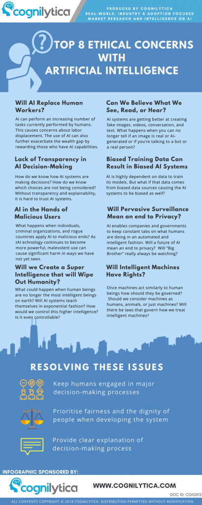 16036452464204infographic_-top-8-ethical-concerns-with-artificial-intelligence-cgig012.png